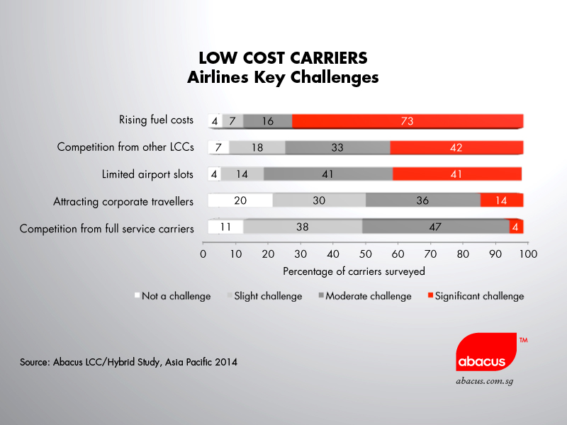 low cost carriers lcc tiger airways marketing strategy Pricing strategies of low-cost airlines: airline operations, airline strategy  the second largest low-cost carrier in europe.