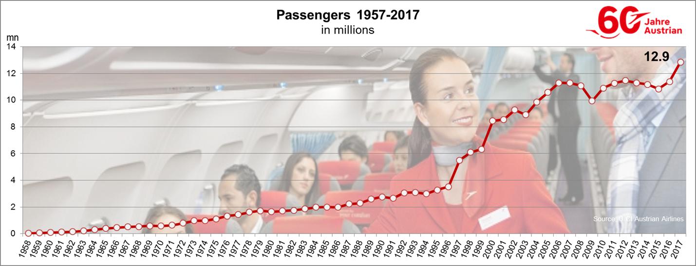 002e_Chart passenger growth 1957-2017