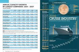 Αποτέλεσμα εικόνας για Cruise industry – Its expanding growth & future possibilities!